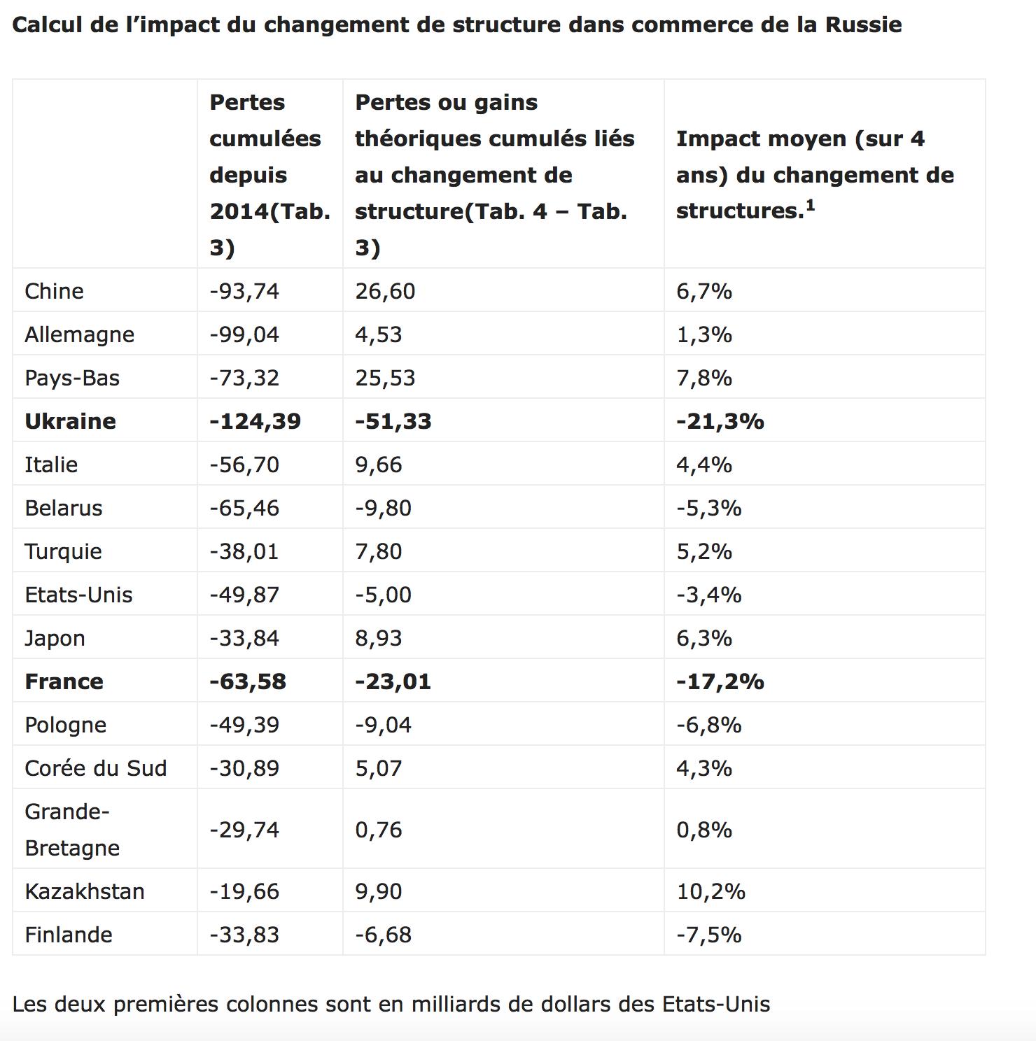 L impact des mesures politiques sur le commerce avec la for Centre francais du commerce exterieur