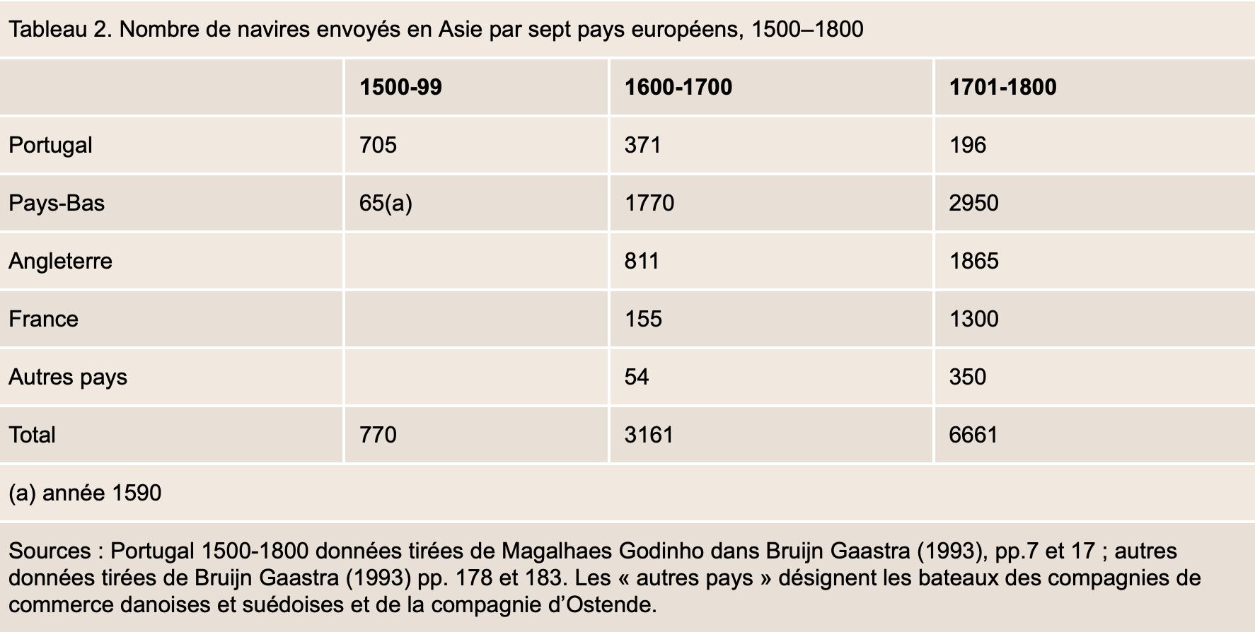 029aa9b17a43b4 Il a été remplacé au siècle suivant par les Hollandais, lesquels sont  restés dominants au cours du 18 e siècle, les Anglais occupant la seconde  position.